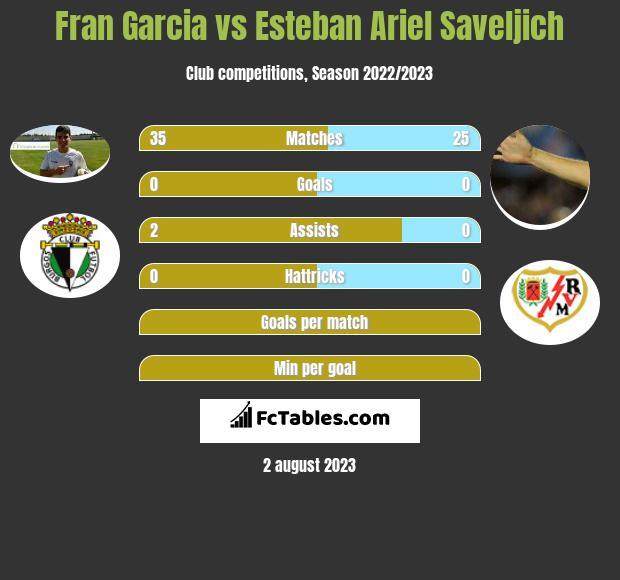 Fran Garcia vs Esteban Ariel Saveljich infographic