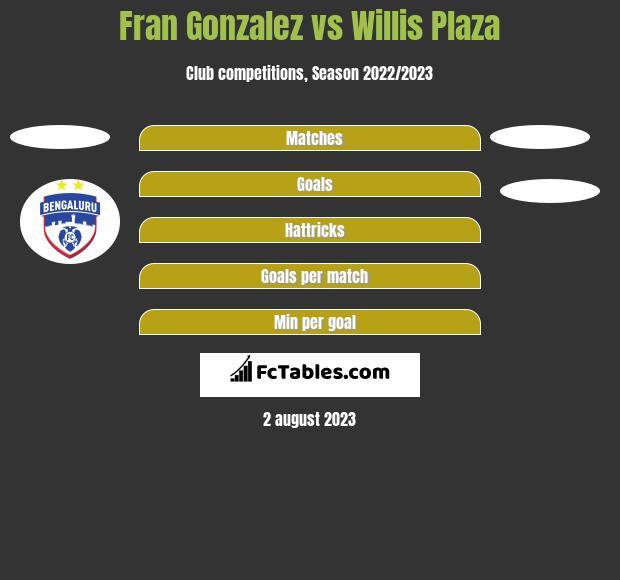 Fran Gonzalez vs Willis Plaza h2h player stats