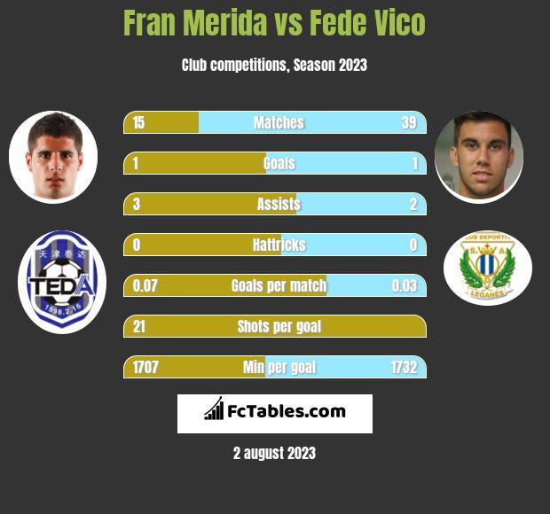 Fran Merida vs Fede Vico infographic