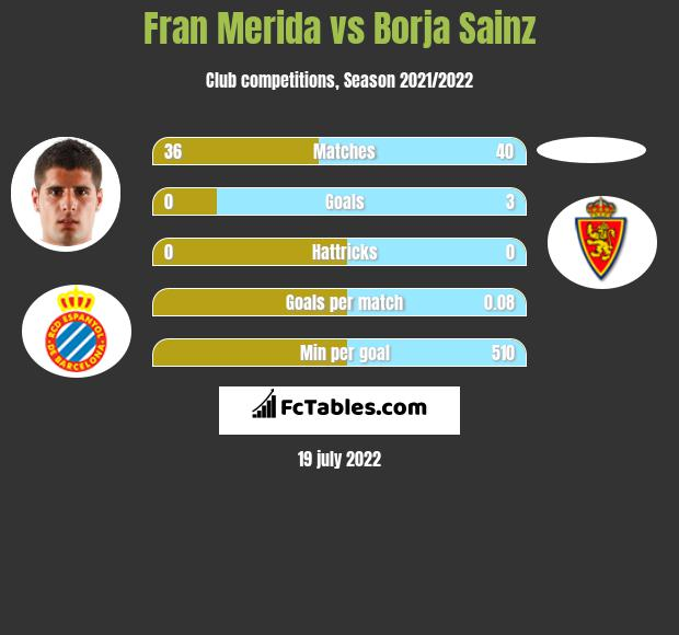 Fran Merida vs Borja Sainz infographic