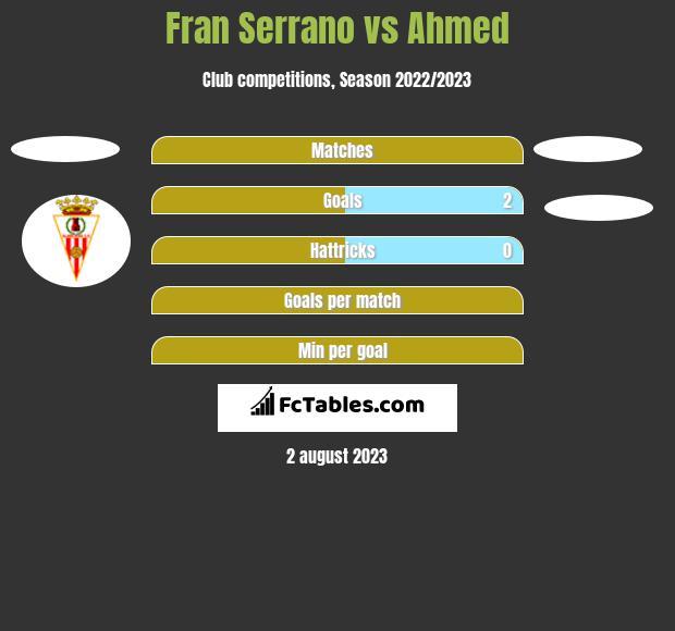 Fran Serrano vs Ahmed h2h player stats