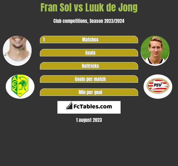 Fran Sol vs Luuk de Jong h2h player stats