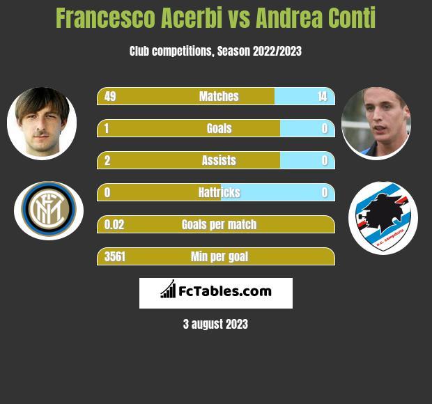 Francesco Acerbi vs Andrea Conti infographic