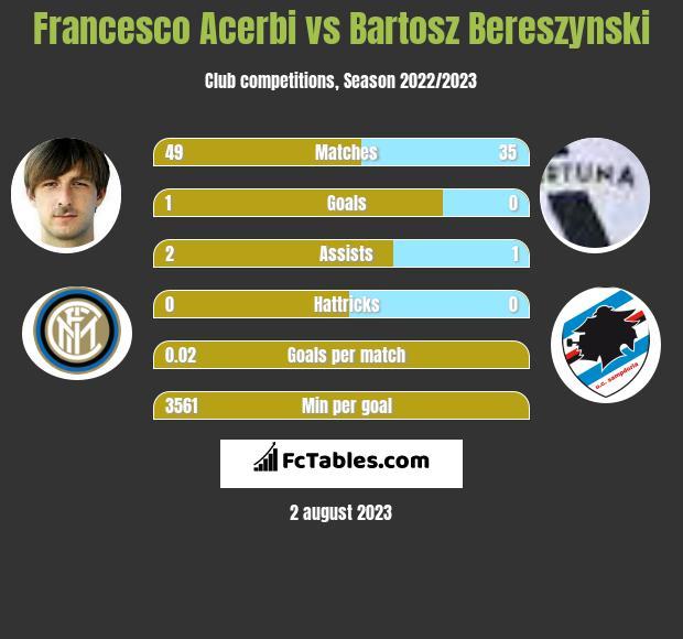 Francesco Acerbi vs Bartosz Bereszynski infographic