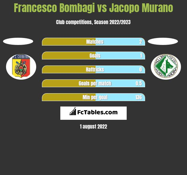 Francesco Bombagi vs Jacopo Murano h2h player stats