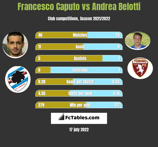 Francesco Caputo vs Andrea Belotti h2h player stats