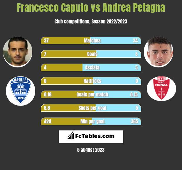 Francesco Caputo vs Andrea Petagna h2h player stats