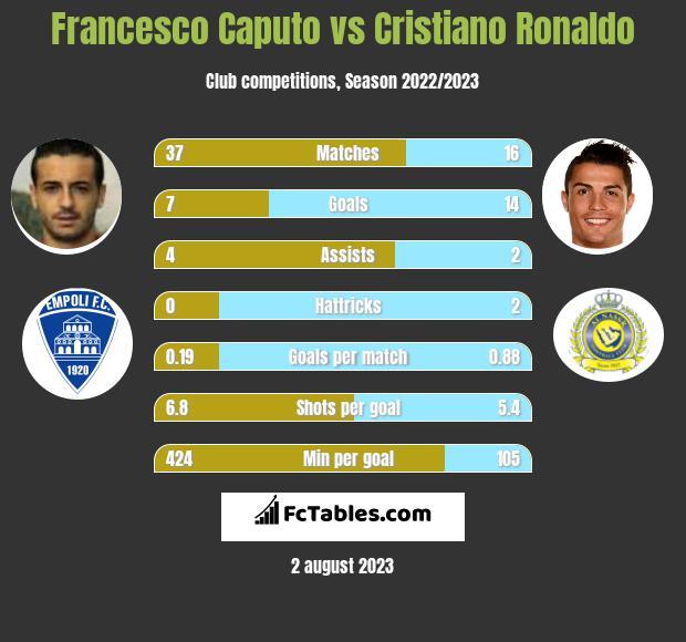 Francesco Caputo vs Cristiano Ronaldo h2h player stats