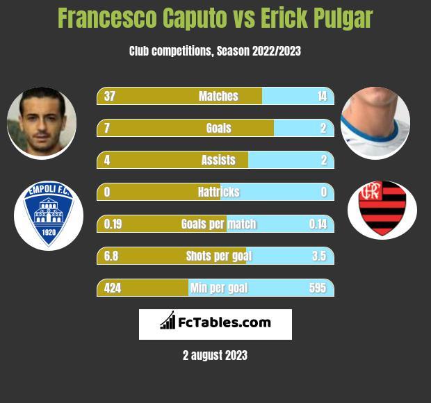 Francesco Caputo vs Erick Pulgar h2h player stats