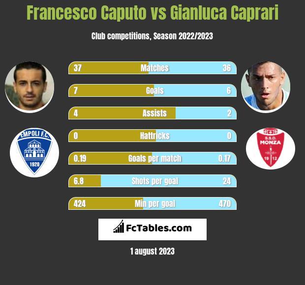 Francesco Caputo vs Gianluca Caprari infographic