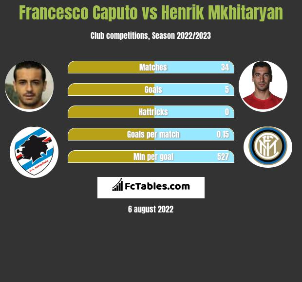 Francesco Caputo vs Henrik Mkhitaryan h2h player stats