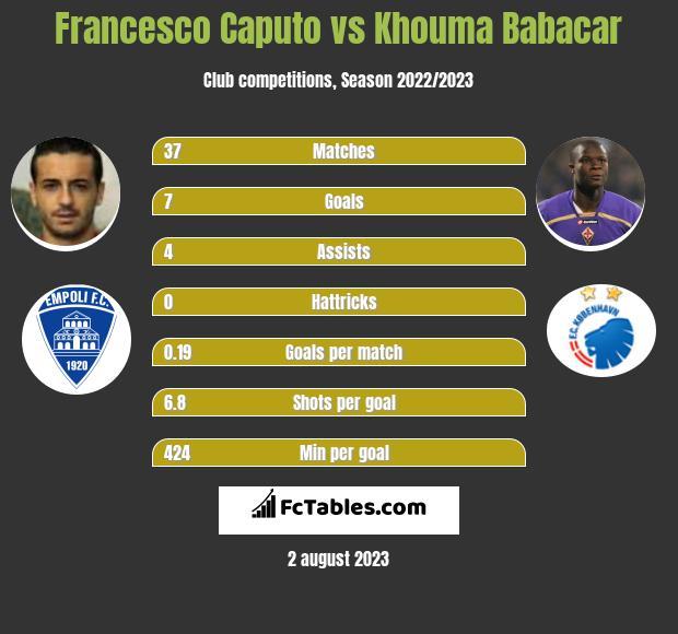 Francesco Caputo vs Khouma Babacar h2h player stats