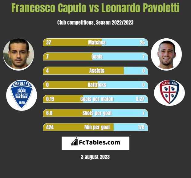 Francesco Caputo vs Leonardo Pavoletti h2h player stats