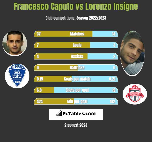 Francesco Caputo vs Lorenzo Insigne h2h player stats