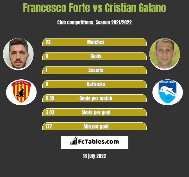 Francesco Forte vs Cristian Galano h2h player stats