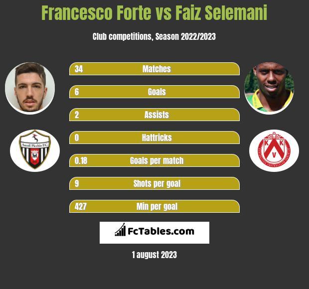 Francesco Forte vs Faiz Selemani infographic
