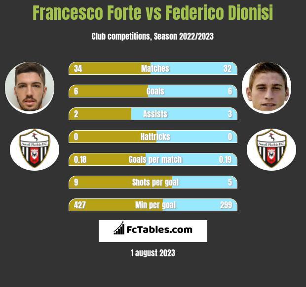 Francesco Forte vs Federico Dionisi h2h player stats