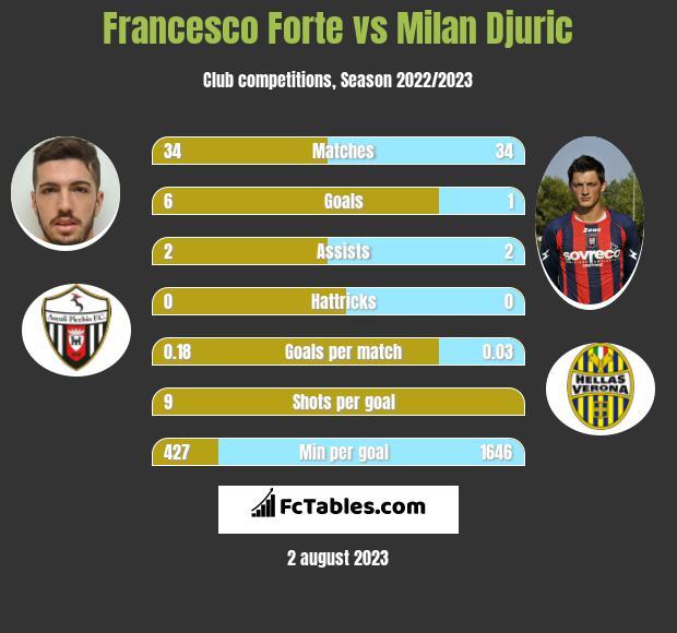 Francesco Forte vs Milan Djuric infographic