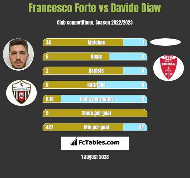 Francesco Forte vs Davide Diaw h2h player stats