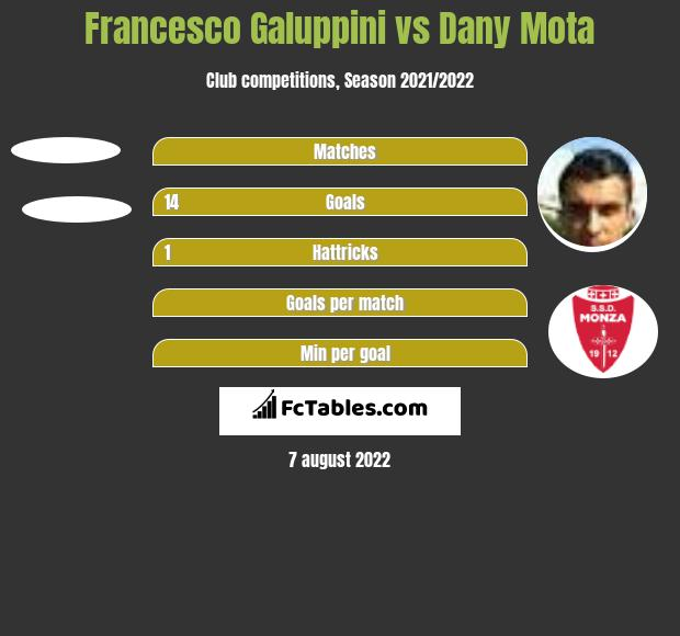 Francesco Galuppini vs Dany Mota h2h player stats