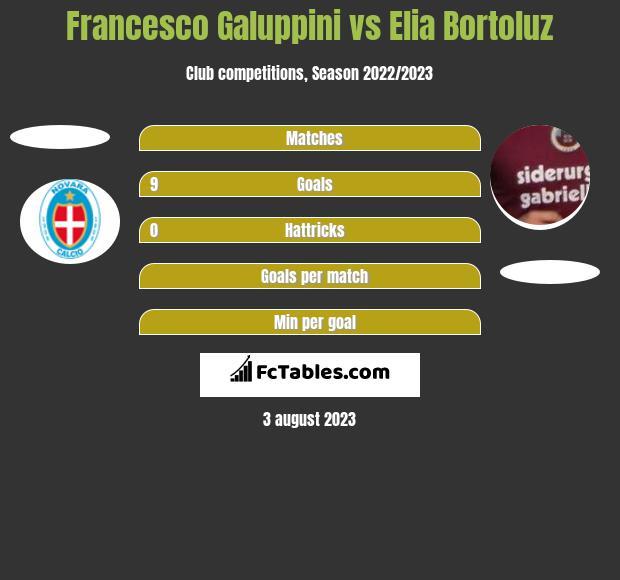 Francesco Galuppini vs Elia Bortoluz h2h player stats