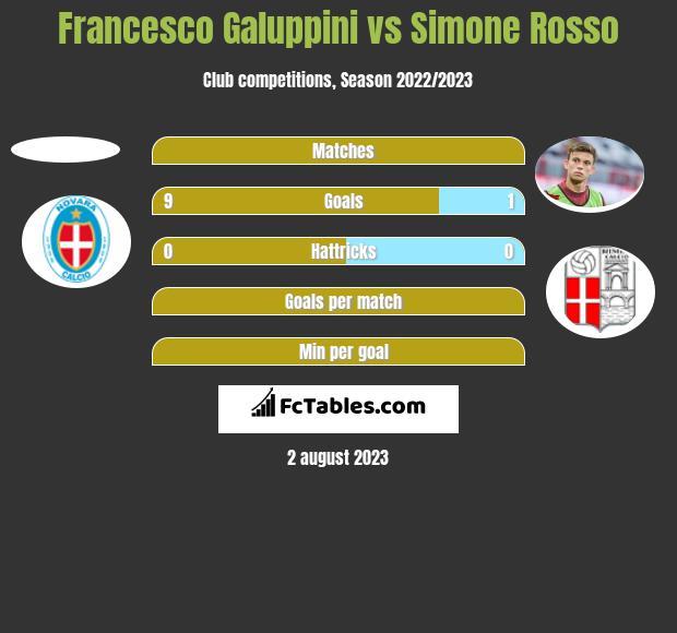 Francesco Galuppini vs Simone Rosso h2h player stats