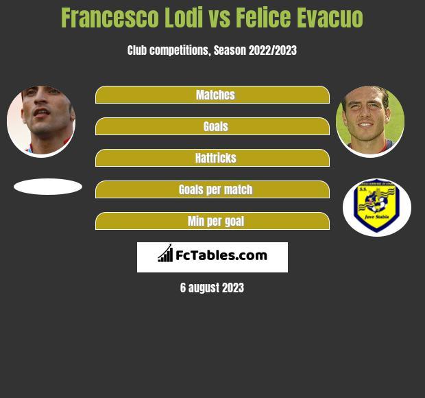 Francesco Lodi vs Felice Evacuo h2h player stats