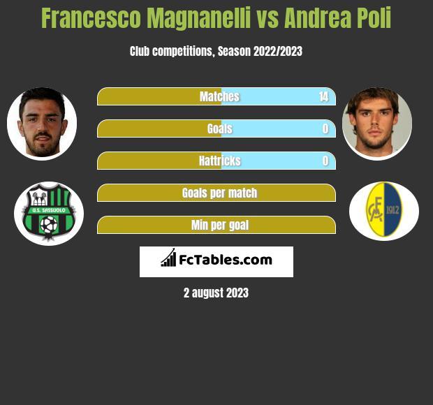 Francesco Magnanelli vs Andrea Poli infographic