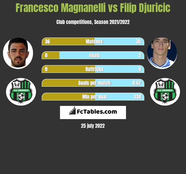 Francesco Magnanelli infographic statistics for Sassuolo