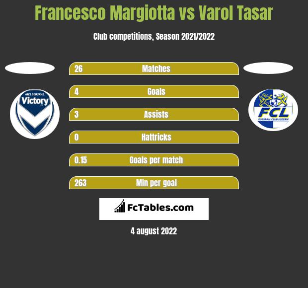Francesco Margiotta vs Varol Tasar h2h player stats