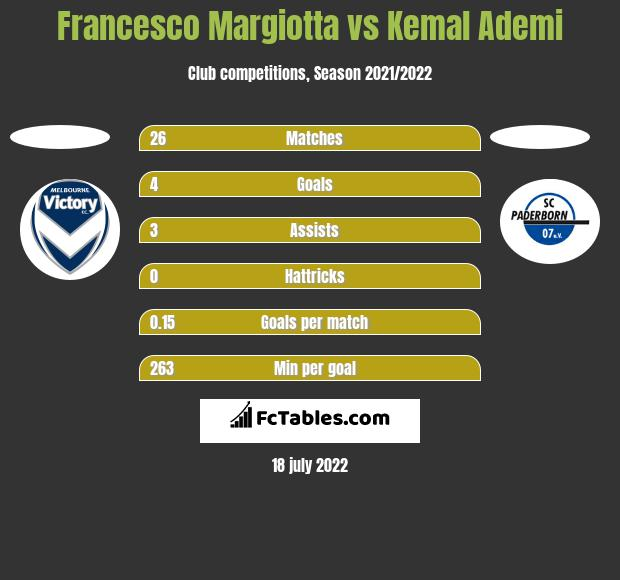 Francesco Margiotta vs Kemal Ademi h2h player stats