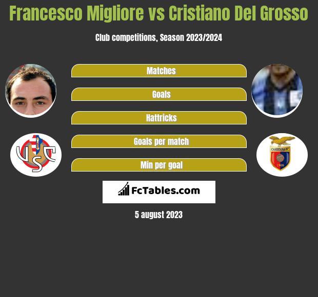 Francesco Migliore vs Cristiano Del Grosso infographic