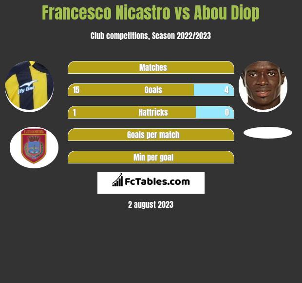Francesco Nicastro vs Abou Diop h2h player stats