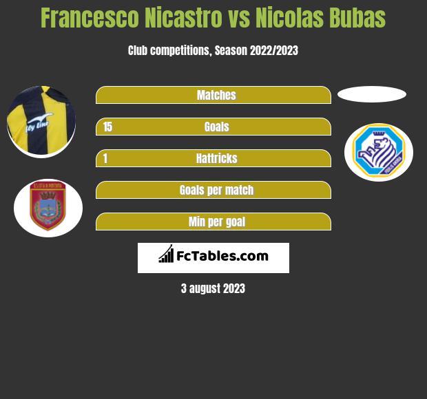 Francesco Nicastro vs Nicolas Bubas h2h player stats
