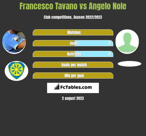 Francesco Tavano vs Angelo Nole h2h player stats