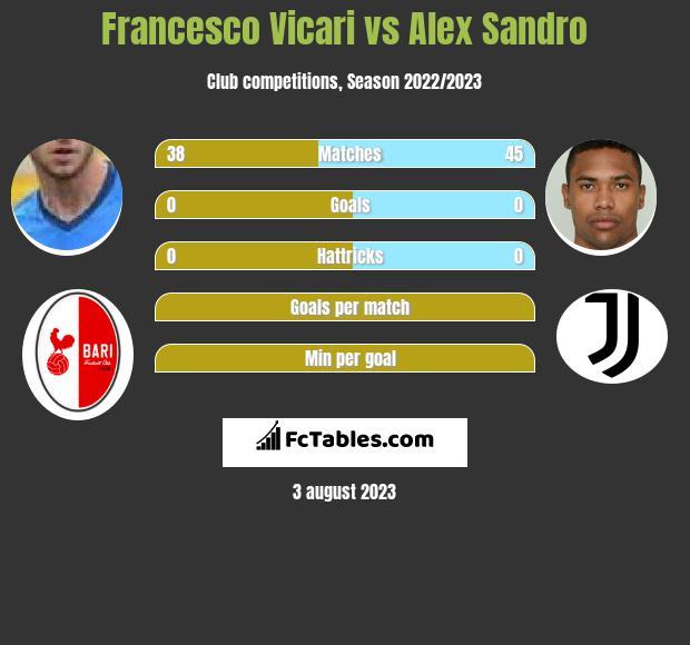 Francesco Vicari vs Alex Sandro infographic