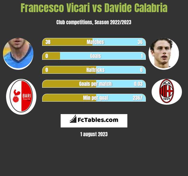 Francesco Vicari vs Davide Calabria infographic