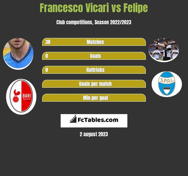 Francesco Vicari vs Felipe infographic