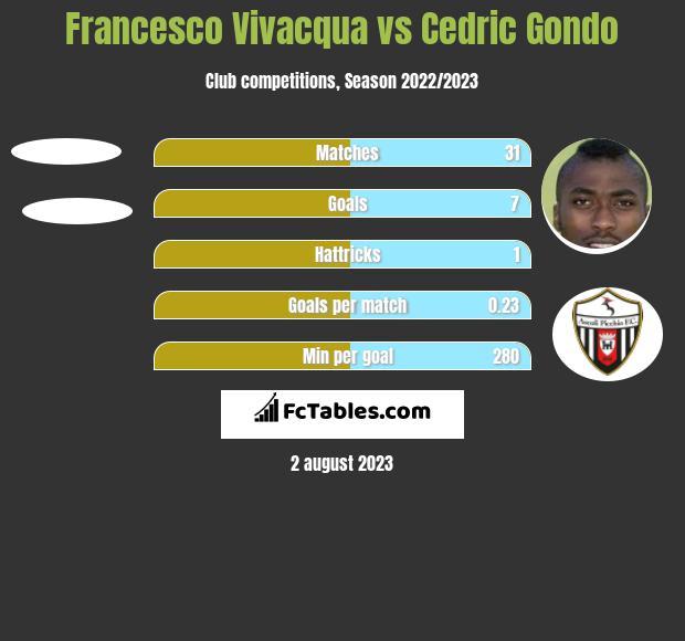 Francesco Vivacqua vs Cedric Gondo h2h player stats