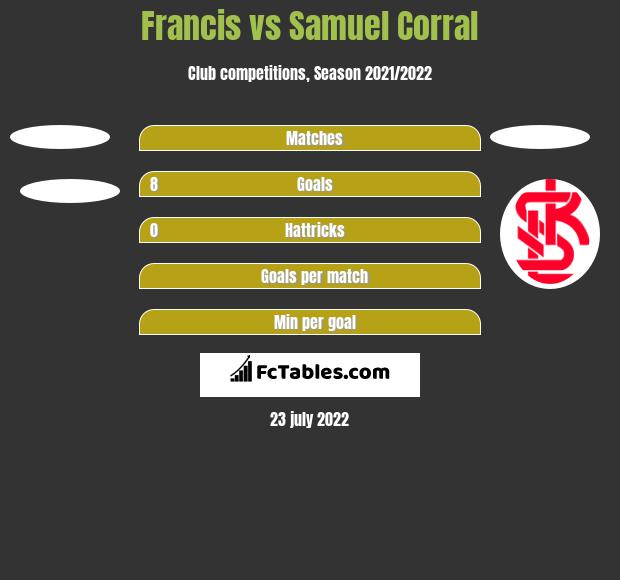 Francis vs Samuel Corral h2h player stats