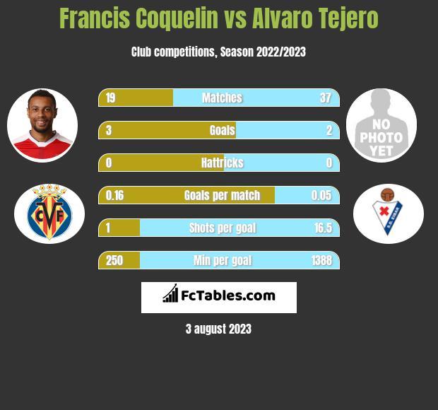 Francis Coquelin vs Alvaro Tejero infographic
