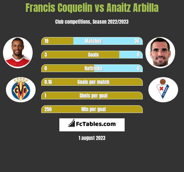 Francis Coquelin vs Anaitz Arbilla infographic