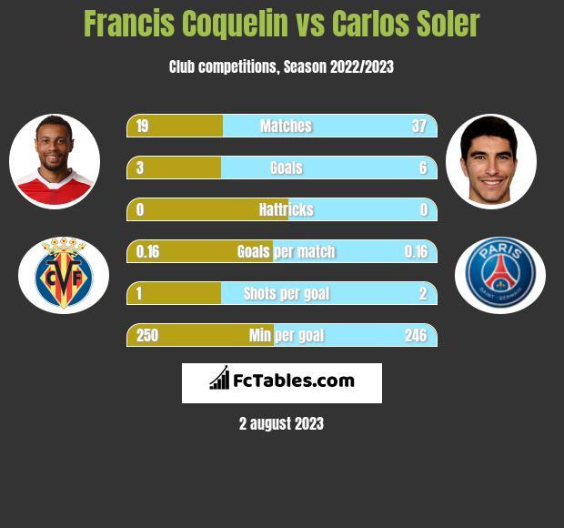 Francis Coquelin vs Carlos Soler infographic