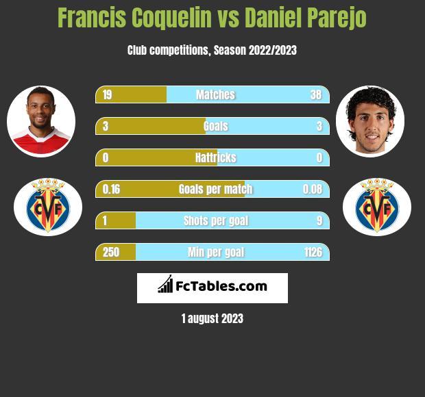 Francis Coquelin vs Daniel Parejo infographic