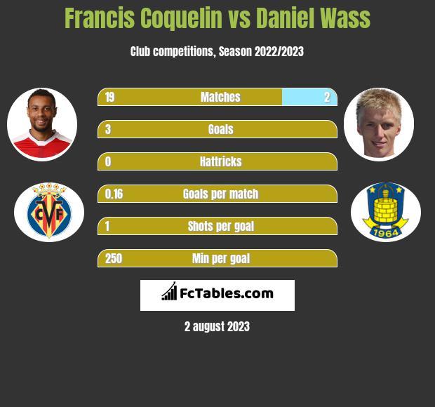 Francis Coquelin vs Daniel Wass infographic