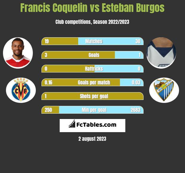 Francis Coquelin vs Esteban Burgos infographic