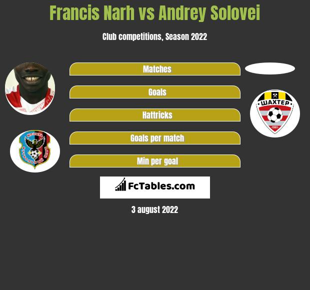 Francis Narh vs Andrey Solovei h2h player stats