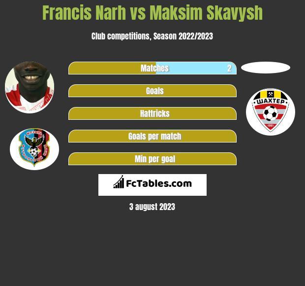 Francis Narh vs Maksim Skavysh h2h player stats