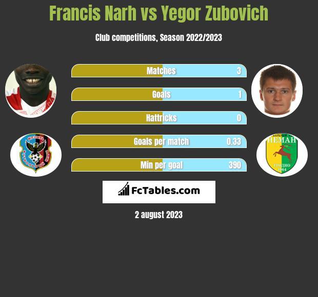 Francis Narh vs Yegor Zubovich h2h player stats