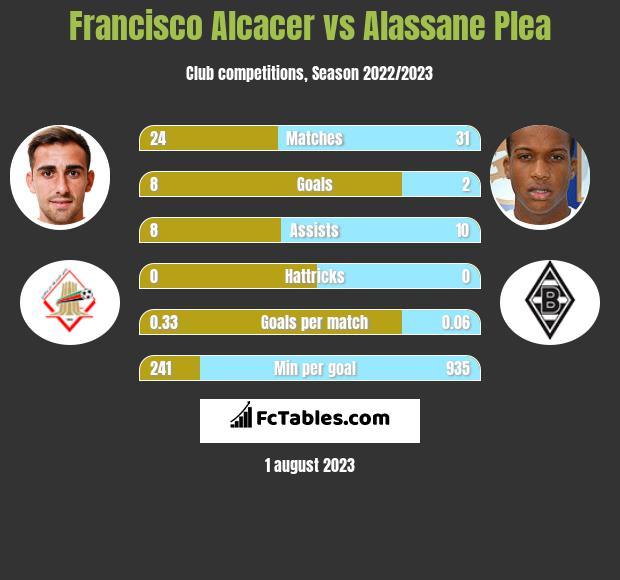 Francisco Alcacer vs Alassane Plea h2h player stats